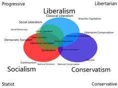 200 Liberalism Social 30 Ideas In 2021 Teaching History History Classroom History Lessons