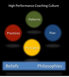Keys to a high performance via culture of coaching:  Philosophies-  -Servant-leadership. Leaders serve teammates. Teammates serve each other. Everyone serves customers. -Maximize strengths. Understand, acknowledge, and leverage strengths more than fixing weaknesses. -Behavior focus. High performance always degenerates into observable behaviors.  *Leaders who lead at the expense of others lose in the end! *