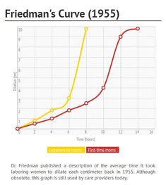 Friedman's Curve and Failure to Progress: A Leading Cause of Unplanned C-sections - Evidence Based Birth