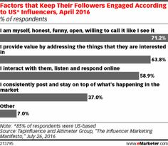 Factors that Keep Their Followers Engaged According to US* Influencers, April 2016 (% of respondents)