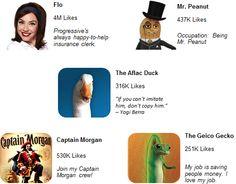 Social Media Showdown: 5 Top Brand Mascots Analyzed