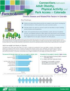 Connections between Adult Obesity, Physical Activity and Park Access in Colorado. Colorado Facts, Health Infographics, Built Environment, Public Health, Physical Activities, Physics, Connection, Park, Life