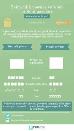 Skim milk powder vs Protein supplements | @Piktochart Infographic