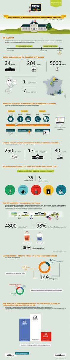Eco CO2 présente une infographie qui fait le bilan, en images, des 18 premiers mois de déploiement du programme de sensibilisation aux économies d'énergie : Watty à l'école.