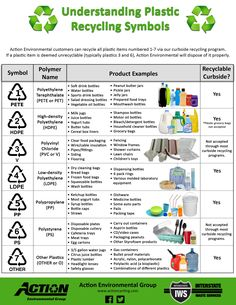 Kunststoff-Recycling-Symbole Kunststoff-Recycling-Symbole - Kunststoff-R Recycling Facts, Recycling Information, Diy Recycling, Recycling Programs, Plastic Recycling, How To Recycle, Plastic Waste, Recycle Things, Reduce Reuse Recycle