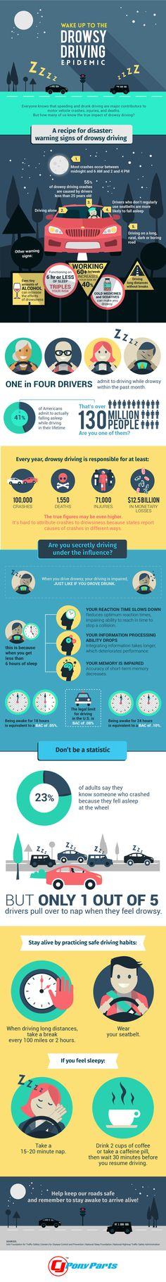 Wake Up to the Drowsy Driving Epidemic [Infographic] Distracted Driving, Drunk Driving, Driving Tips, Sleeping Facts, Car Safety Tips, Sleep Dream, Street Smart, Self Defense, How To Relieve Stress