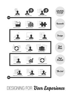 Designing For User Experience Infographic | User Centered
