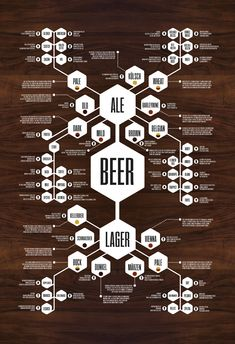 Beer poster Don't forget to come and see us at http://bakedcomfortfood.com!