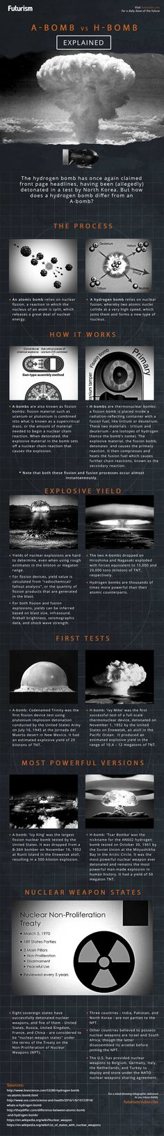 The atom bombs dropped on Hiroshima and Nagasaki were terribly destructive. Hydrogen bombs are over 3,000 times as powerful. Here's why.