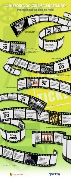 Conheça a história do cinema brasileiro.