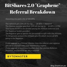 #BitShares 2.0 Graphene Referral Breakdown