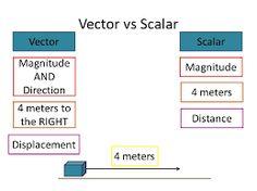 Image result for vector versus scalar