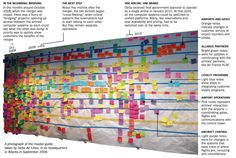 Here's a great #BigPictureStyle solution for brainstorming and process improvement - This is how Delta Airlines brainstormed it's changes in September 2008 found on tumblr_llqed807Mf1qikpxao1_1280.png (953×642)
