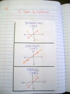 Interactive Notebook Pages for Systems of Equations