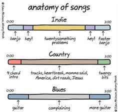 tastefullyoffensive:  Anatomy of Songs [wronghands]