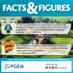 PGEM #FactsandFigures of the Day! smile emoticon Sign-up & Join our Educational Programs 2016 www.paradigm-gem.com/educational-programs Like us on facebook.com/mypgem