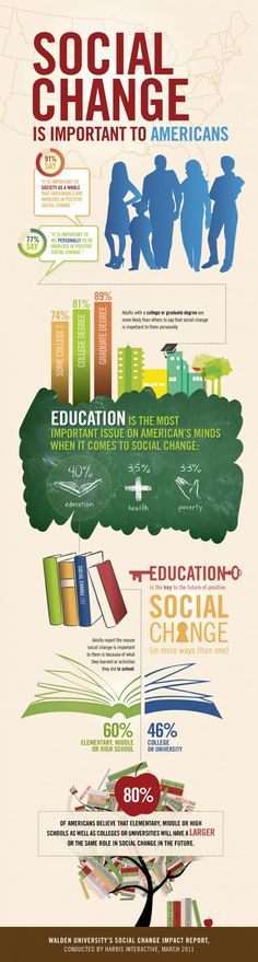 Social change is important to Americans. Education is seen as the pathway to engage in social change as well as an important outcome of social change—now and in the future. Source: Walden University's Social Change Impact Report, conducted by Harris Interactive, March 2011.