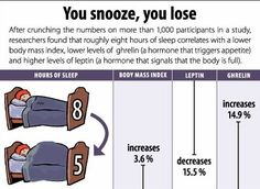 Sleep helps with maintaining weight and weight loss. #charlottepediatricclinic