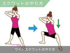 ①足を外側に45度程度に開いて立つ ②太ももと床が平行になるところまで 3~5秒ほどゆっくりの動作で下がり、 同じ時間をかけて上がる。