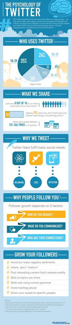 "SOCIAL MEDIA -         ""The Psychology Of Twitter #infographic""."