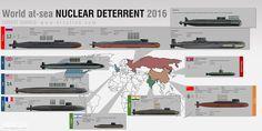 Naval Analyses: Ballistic Missile submarines