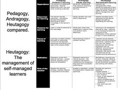 Pedagogy vs. Androgogy... and introducing Heutagogy