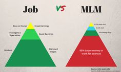 Kindly Contact for Multi Level Marketing (MLM) Software & Beautiful Responsive Business Website Mlm Plan, Network Marketing Quotes, Pyramid Scheme, Multi Level Marketing, Direct Marketing, Direct Sales, Direct Selling, Business Website