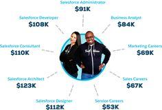 Salesforce Careers Salesforce Services, Salesforce Administrator, Salesforce Developer, Sales Careers, Career Exploration, Business Analyst, Career Path, Marketing