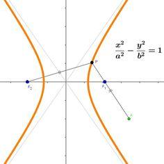 쌍곡선 그래프