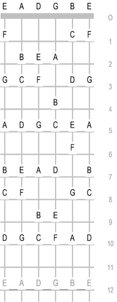 The Classical Guitar Fingerboard or Fretboard - How to learn all the Notes
