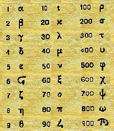 ni los nmeros se salvan en griego los nmeros tambin tienen sus smbolos