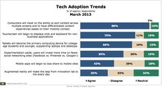 Save the research dollars and just ask a seventeen year-old what device they use. Adoption-Trends-Mar2013