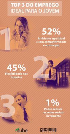 Para desvendar as expectativas dos jovens, o Nube – Núcleo Brasileiro de Estágios, perguntou a mais de 11 mil estudantes: qual é o emprego ideal?