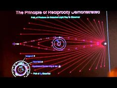 Dr. Ed Dowdye: Solar Gravitation and Solar Plasma Wave Propagation on Interaction   EU2014