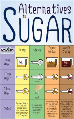 Sugar Swap: How to Substitute Sugar with Healthy Sugar Alternatives. Useful info (but I won't use stevia.)