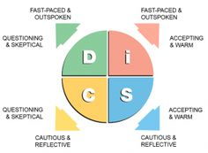 "All DISC tests, including the Everything DiSC ® assessments, are built upon the foundation of William Moulton Marston's four ""primary emotions"". Personality Inventory, Personality Assessment, Personality Profile, Personality Types, Disc Assessment, Strengths Finder, Find Your Strengths, Behavioral Analysis"
