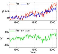 increased differences in temperature between hemispheres due to climate change could cause changes in precipitation patterns