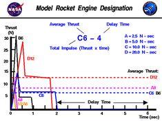 30 Best Rockets Model images in 2016   Diy rocket, Model, Rocket engine