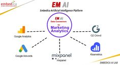 Know about hidden key insights of your analytics data with our EM AI Platform. Our platform analyzes the datasets and display profitable predictions that can improve sales. Get the hands-on experience of our EM AI Platform now. Hidden Key, Competitor Analysis, Data Analytics, Data Science, Big Data, Machine Learning, Ems, Istanbul, Insight
