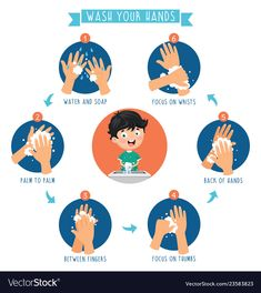 Of washing hands Royalty Free Vector Image – VectorStock - Mode de vie sain Childhood Education, Kids Education, Hand Hygiene Posters, Hand Washing Poster, Illustration, Wuhan, Free Vector Images, How To Stay Healthy, Activities For Kids