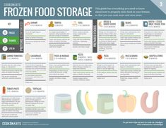 Cook Smarts' Guide to Frozen Food Storage How To Store Tomatoes, Food Spoilage, How To Cut Avocado, Cook Smarts, Best Beans, Jam And Jelly, Natural Instinct, Types Of Food, Food Items