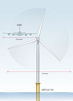 World's Longest Wind Turbine Rotor Blade Measures 246 Feet! Wind Power, Solar Power, Solar Energy, Offshore Wind Turbines, Jumbo Jet, Sustainable Energy, Sustainable Living, Amazing Buildings, Innovation Design