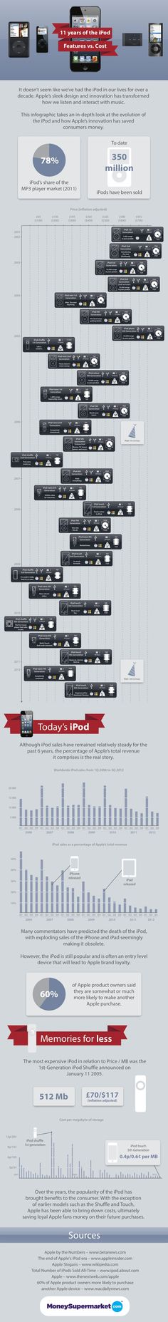 INFOGRAPHIC: 11 Years Of The iPod
