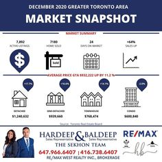 """Hardeep & Baldeep Sekhon on Instagram: """"🏡 December 2020 Monthly Stats are here🏡📊 ⠀ ⠀ ⠀ Greater Toronto Area reported 7,180 sales through TRREB's MLS® system in December 2020, a…"""" Greater Toronto Area, Sales And Marketing, House Prices, Just Giving, The Neighbourhood, December, Gta, Real Estate, Detail"""