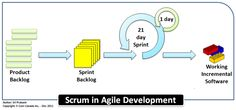 Scrum in Agile Development - Detailed Try it at http://featuremap.co