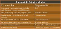 Rheumatoid arthritis mimickers: Not all symmetric arthritis is Rheumatoid Arthritis