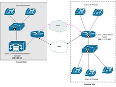 9 Best Cisco UC images | Unified communications, Cloud, Clouds