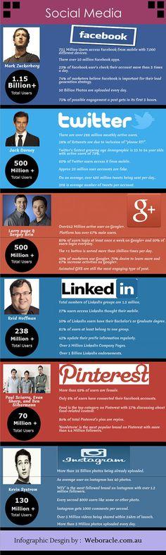 Statistiche social media 2014: quali sono le novità?