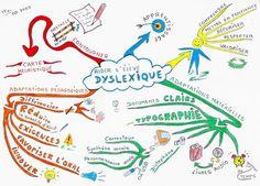 Le BLOG d'idées ASH: Carte mentale : Aider l'élève dyslexique dysorthographique