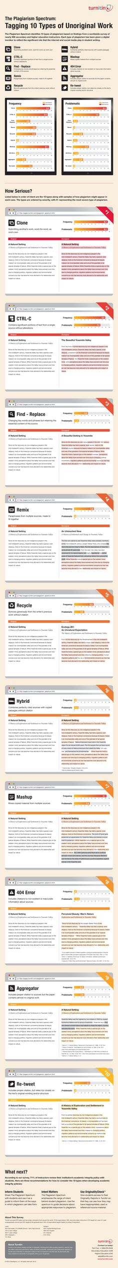 13 Best Plagiarism Checker Images In 2020